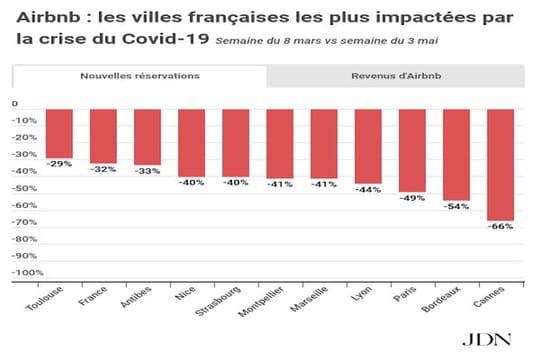 Cannes, Bordeaux, Paris… Les grandes villes où les loueurs Airbnb perdent le plus d'argent