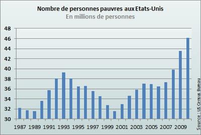 la hausse est constante depuis 2006.