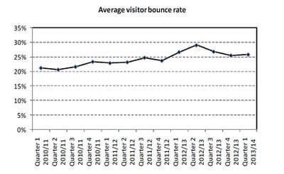 taux de rebond moyen, en février-mars-avril 2013 au royaume-uni