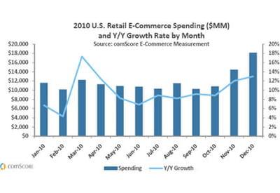 chiffre d'affaires e-commerce et croissance annuelle.