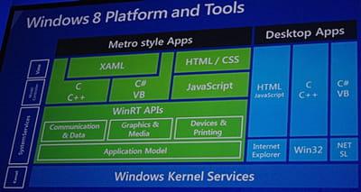 la nouvelle infrastructure de windows 8 a pour but de s'adapter aux compétences