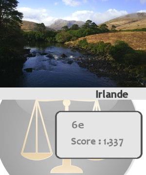 l'irlande est le sixième pays le plus sûr du monde.