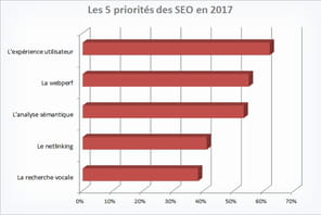 Les priorités des SEO en 2017? UX, webperf et analyse sémantique