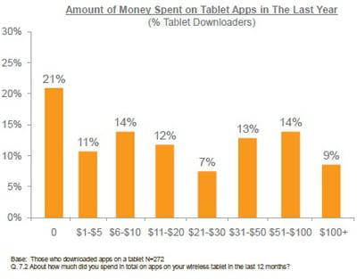 montants dépensés en téléchargement d'applications pour tablettes, sur les douze