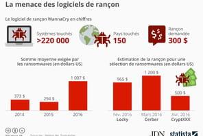 Ransomware: les sommes demandées ont explosé en 2016