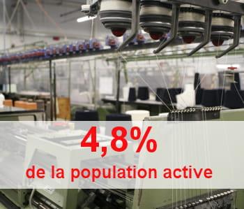 l'industrie textile a totalement décroché en 30 ans.