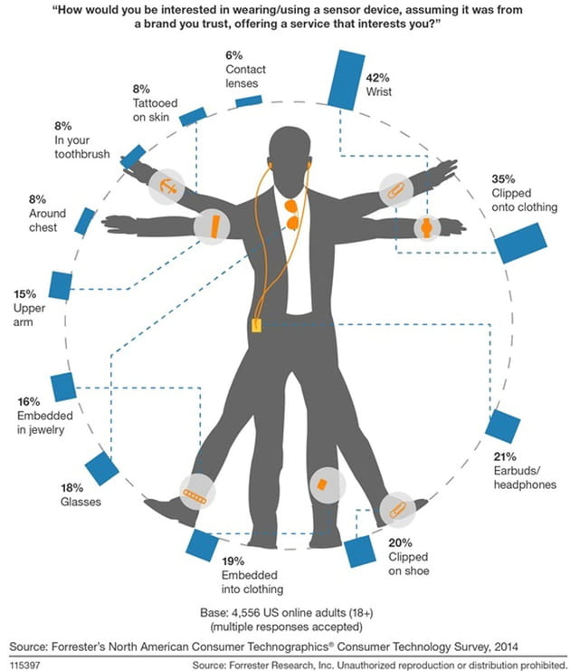 forrester figure consumer preferences vary for optimal wearables locations 21