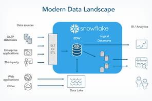Snowflake, une licorne dans le big data propulsée par des Français