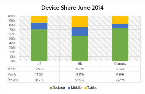 device share by country june 2014