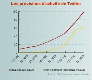 les prévisions d'activité de twitter