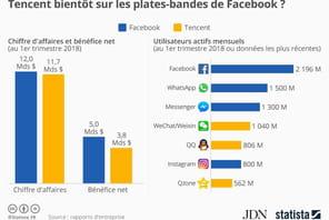 Tencent, seul véritable concurrent de Facebook dans les réseaux sociaux