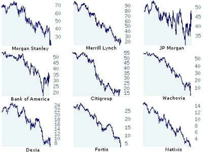 les cours de bourse des banques morgan stanley, merrill lynch, jp morgan, bank