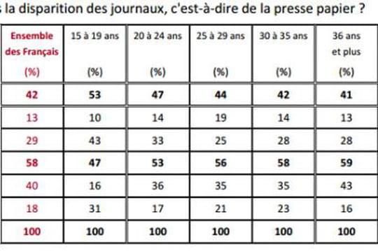 42% des Français estiment que la presse papier va disparaître