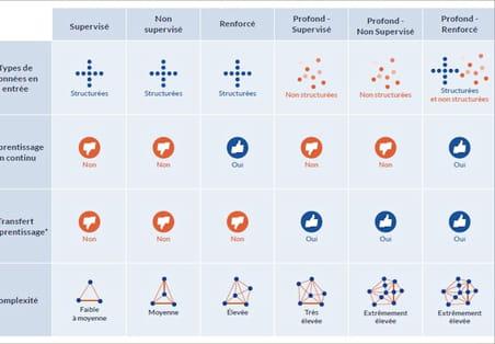 Comparatif des modes de machine learning: une matrice pour choisir