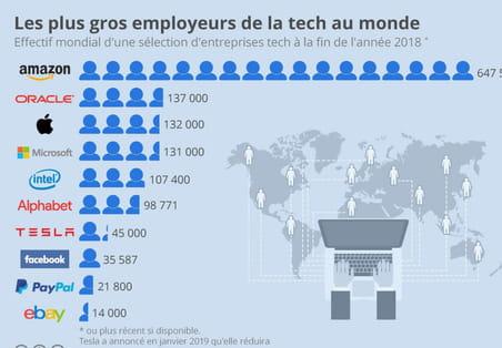Amazon est le plus gros employeur de la tech au monde