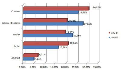 parts de marché des principaux navigateurs en france en janvier 2014 (chiffres