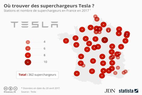 Où sont les point de charges Tesla en France?