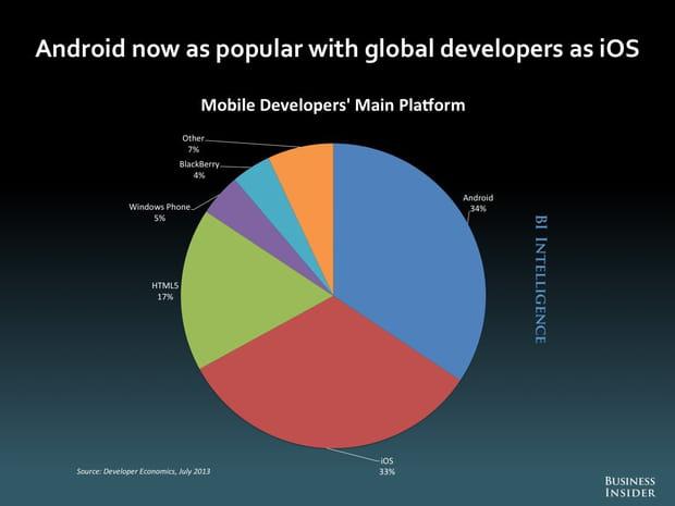 Android est maintenant aussi populaire que iOS parmi les développeurs