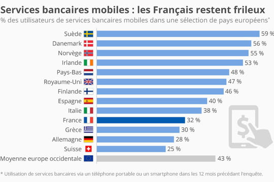 Service bancaires mobiles: les Français plus frileux que leurs voisins