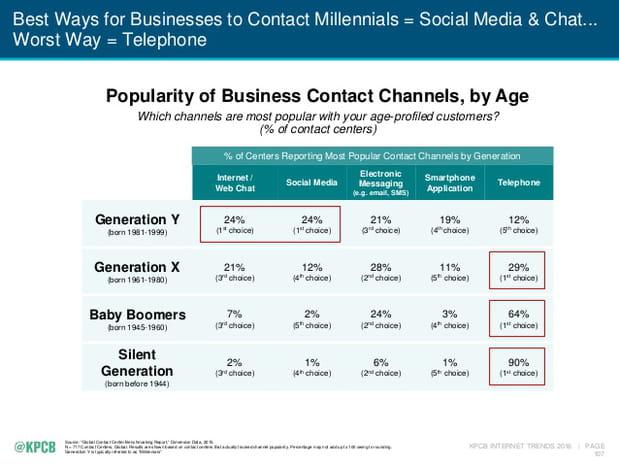 Les entreprises et les plateformes de messagerie