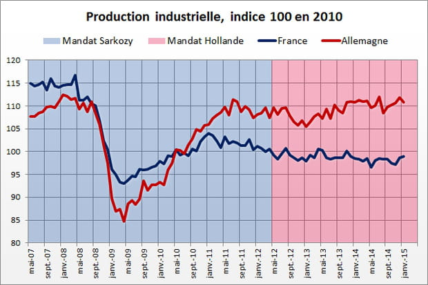 Activité de l'industrie : avantage Hollande