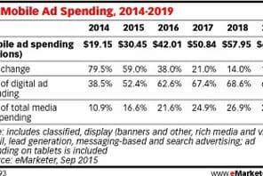 Le mobile deviendra majoritaire dans les investissements pubs digitaux aux USA dès cette année