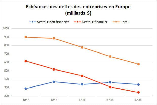 3 816 milliards de dette d'entreprises européennes bientôt à échéance