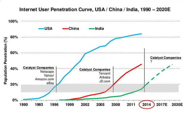 L'Inde, ce prochain géant du numérique?