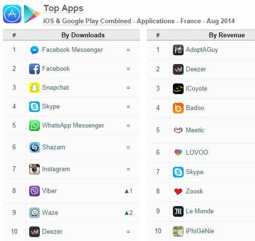 top apps ios google play