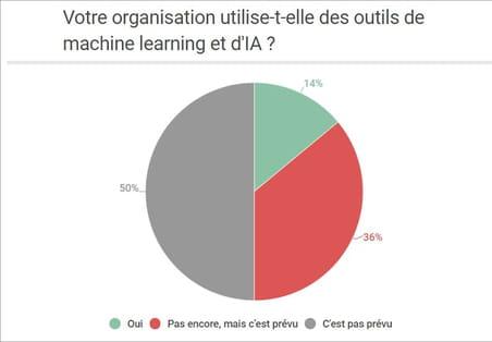 Les moyennes et grandes entreprises françaises se tournent en masse vers l'IA