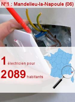 l'insee recense 10 électriciens à mandelieu-la-napoule.