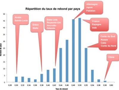 répartition du nombre de pays par taux de rebond